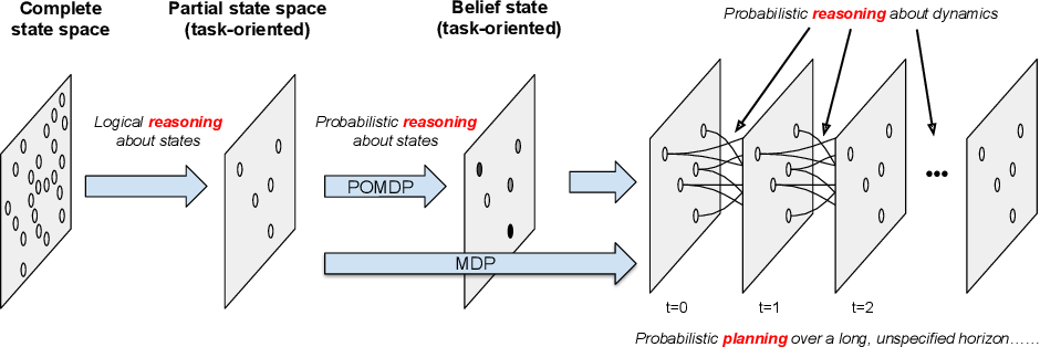 Figure 3 for iCORPP: Interleaved Commonsense Reasoning and Probabilistic Planning on Robots