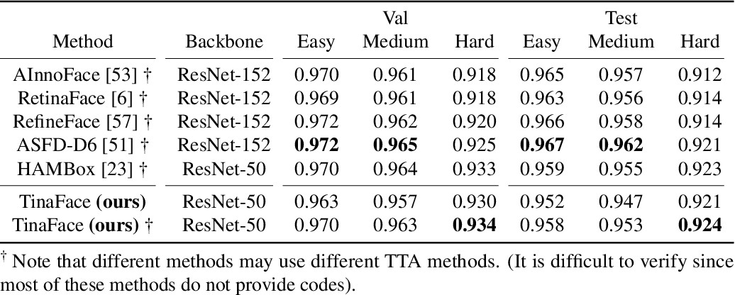 Figure 4 for TinaFace: Strong but Simple Baseline for Face Detection