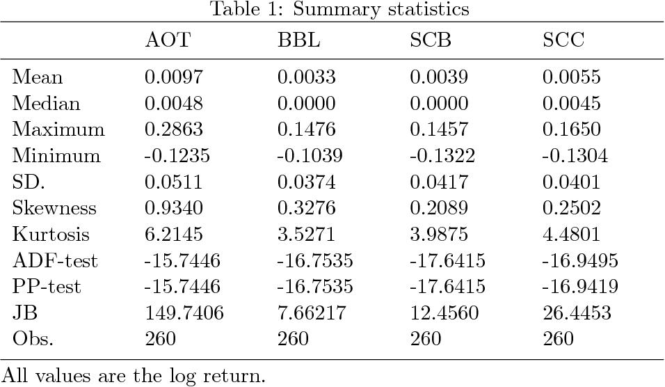 Portfolio optimization of stock returns in high-dimensions