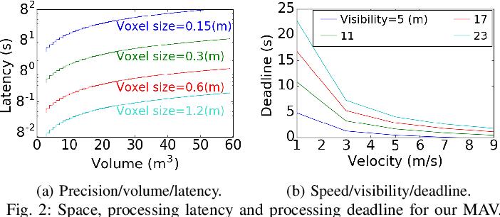 Figure 4 for RoboRun: A Robot Runtime to Exploit Spatial Heterogeneity