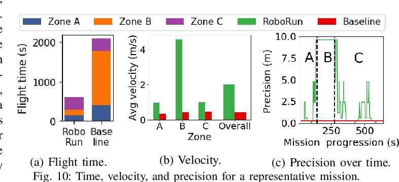 Figure 2 for RoboRun: A Robot Runtime to Exploit Spatial Heterogeneity