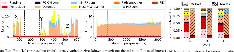 Figure 3 for RoboRun: A Robot Runtime to Exploit Spatial Heterogeneity