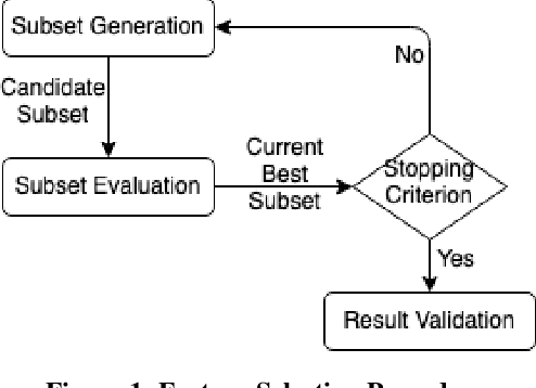 Figure 1 for Network Intrusion Detection Using Wrapper-based Decision Tree for Feature Selection