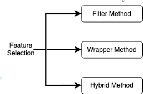 Figure 3 for Network Intrusion Detection Using Wrapper-based Decision Tree for Feature Selection