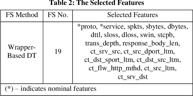 Figure 4 for Network Intrusion Detection Using Wrapper-based Decision Tree for Feature Selection