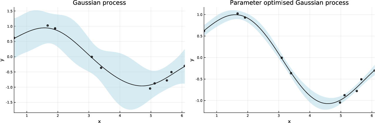 Figure 3 for GaussianProcesses.jl: A Nonparametric Bayes package for the Julia Language