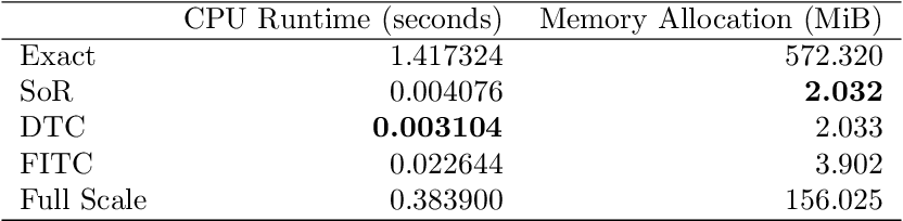 Figure 2 for GaussianProcesses.jl: A Nonparametric Bayes package for the Julia Language