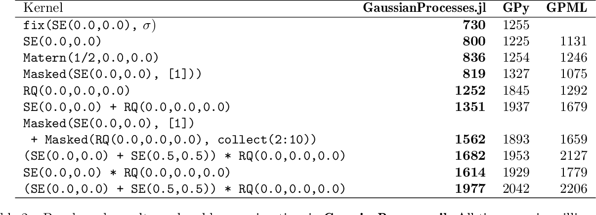 Figure 4 for GaussianProcesses.jl: A Nonparametric Bayes package for the Julia Language