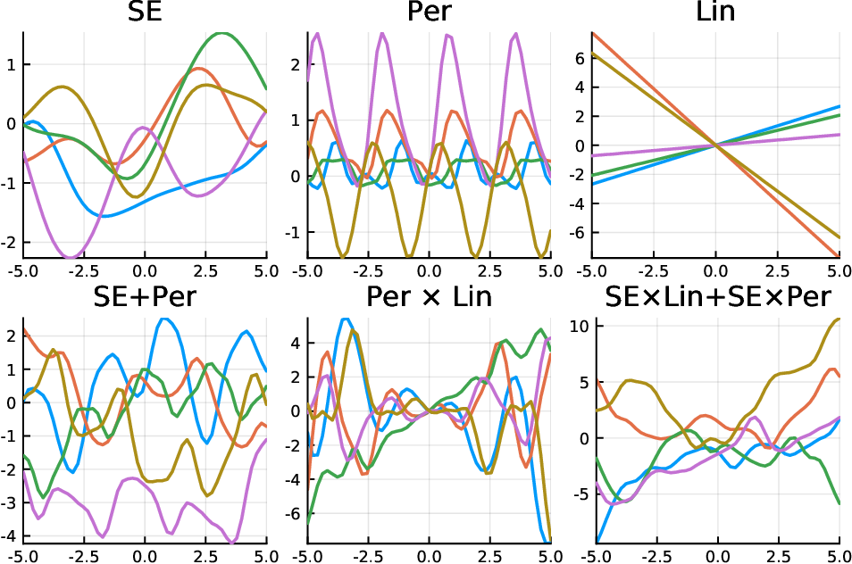 Figure 1 for GaussianProcesses.jl: A Nonparametric Bayes package for the Julia Language
