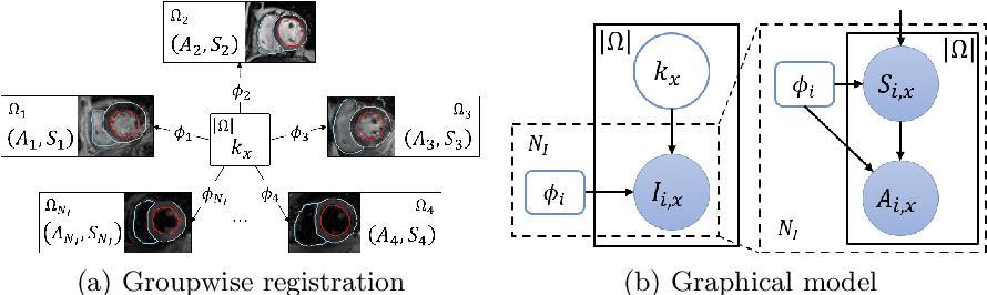 Figure 1 for MvMM-RegNet: A new image registration framework based on multivariate mixture model and neural network estimation