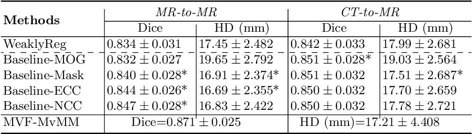 Figure 2 for MvMM-RegNet: A new image registration framework based on multivariate mixture model and neural network estimation