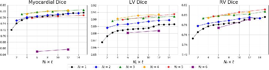 Figure 4 for MvMM-RegNet: A new image registration framework based on multivariate mixture model and neural network estimation