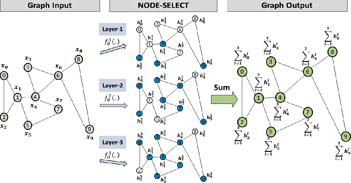 Figure 2 for NODE-SELECT: A Graph Neural Network Based On A Selective Propagation Technique