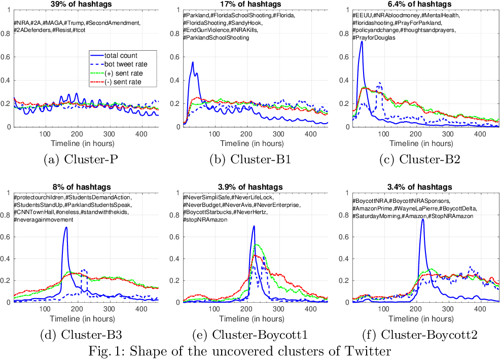 Figure 1 for Discovering patterns of online popularity from time series