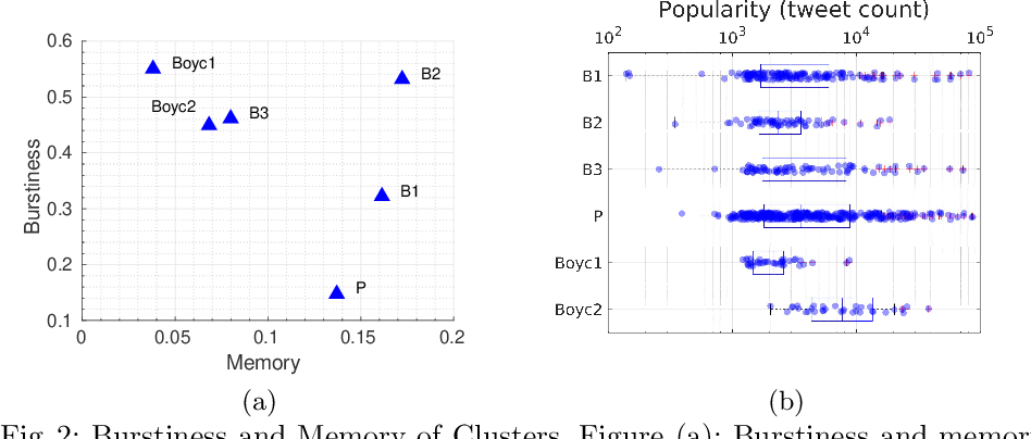 Figure 2 for Discovering patterns of online popularity from time series
