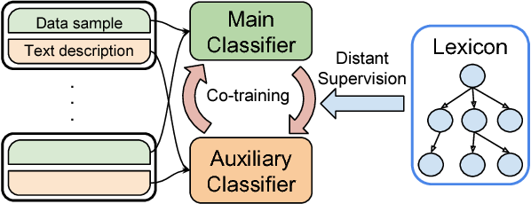 Figure 1 for EZLearn: Exploiting Organic Supervision in Large-Scale Data Annotation
