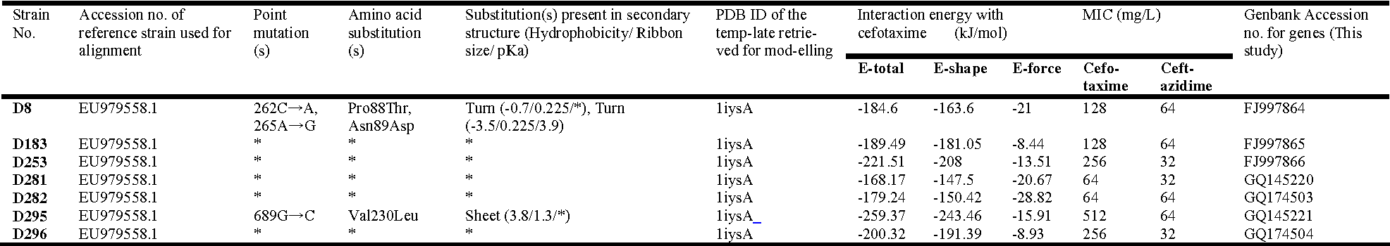 Table 1: Characteristics of gene sequences, modelled enzymes and enzyme-drug complexes along with cefotaxime and ceftazidime minimum inhibitory concentration (MIC)-values for E. coli strains. *Not found/Not calculated by software.
