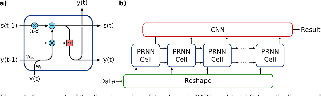 Figure 1 for A Photonic-Circuits-Inspired Compact Network: Toward Real-Time Wireless Signal Classification at the Edge