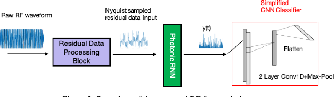 Figure 3 for A Photonic-Circuits-Inspired Compact Network: Toward Real-Time Wireless Signal Classification at the Edge