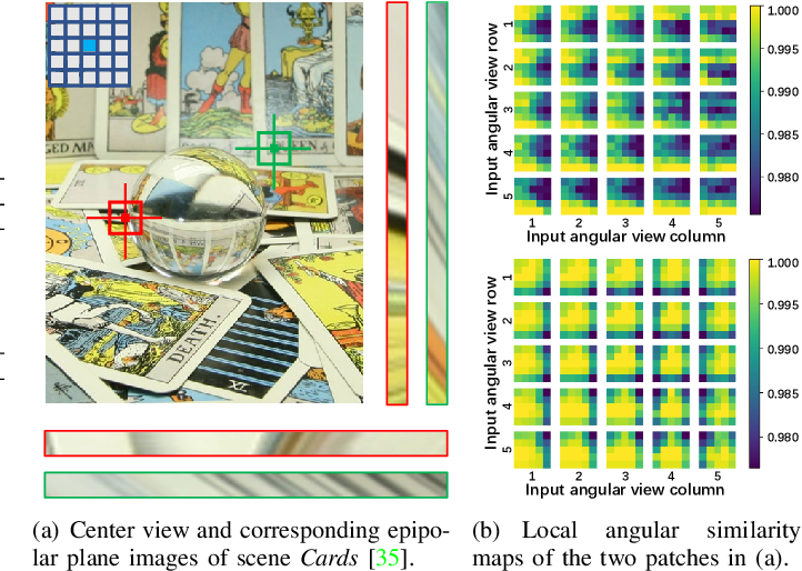 Figure 3 for Light Field Image Super-Resolution with Transformers