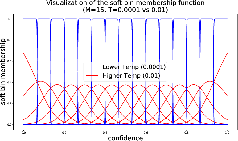 Figure 3 for Soft Calibration Objectives for Neural Networks