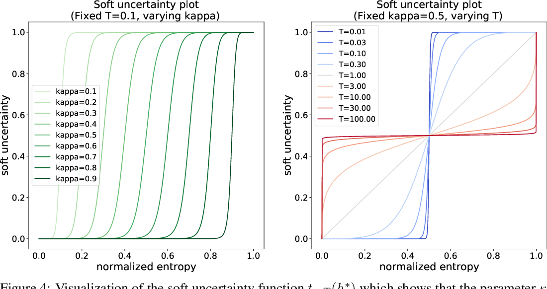 Figure 4 for Soft Calibration Objectives for Neural Networks