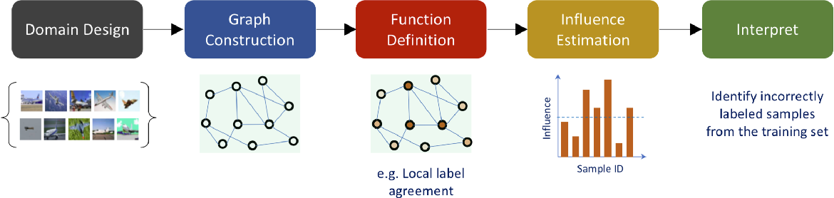 Figure 4 for Graph signal processing for machine learning: A review and new perspectives
