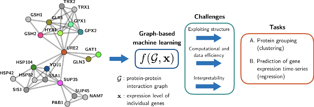 Figure 1 for Graph signal processing for machine learning: A review and new perspectives