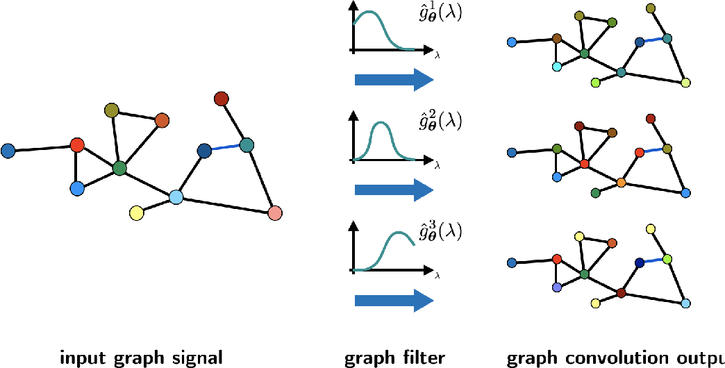 Figure 2 for Graph signal processing for machine learning: A review and new perspectives