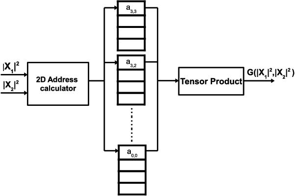 2D cubic spline implementation for concurrent dual-band system