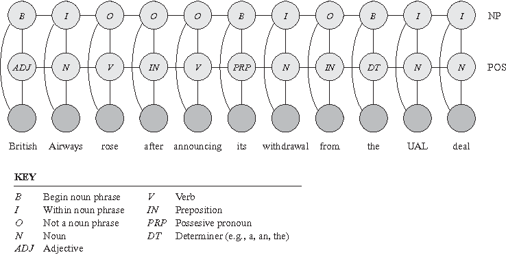 Figure 19 16 from Undirected Graphical Models (markov Random