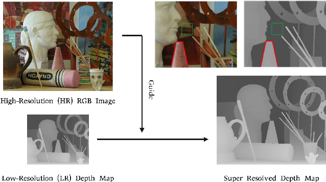 Figure 1 for BridgeNet: A Joint Learning Network of Depth Map Super-Resolution and Monocular Depth Estimation