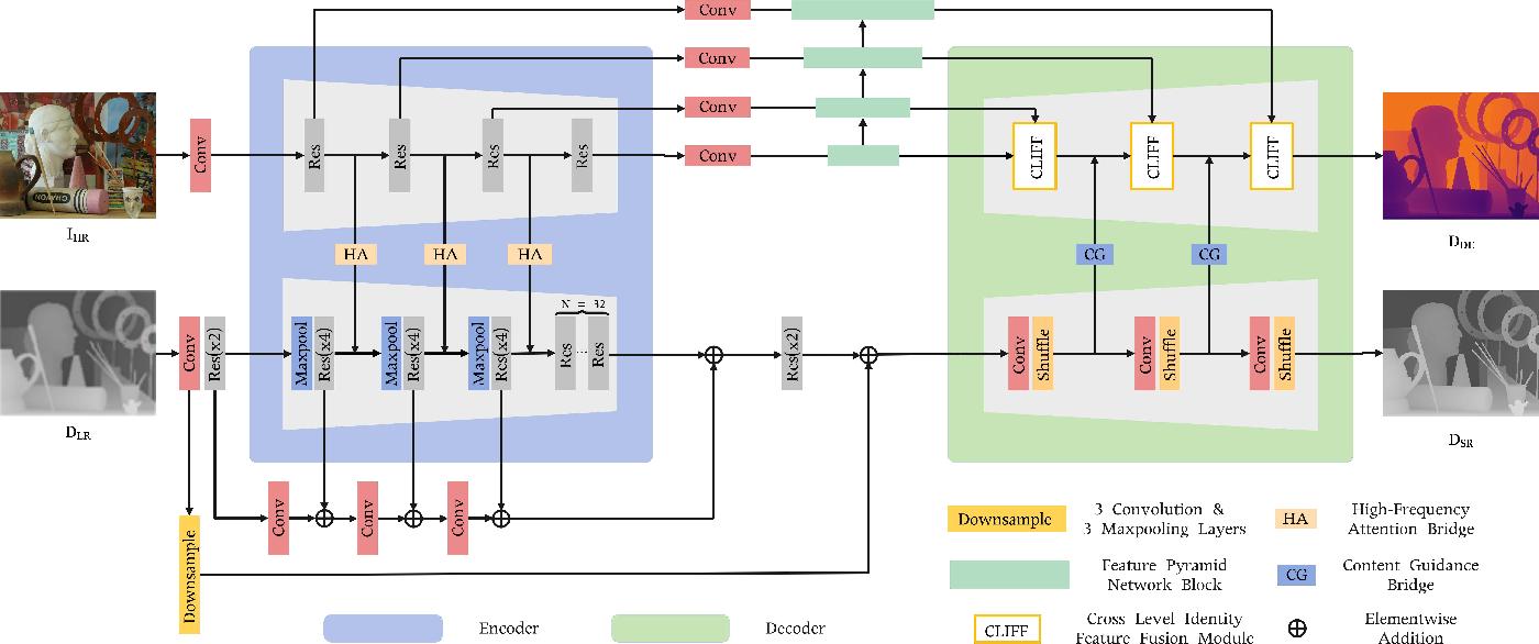 Figure 3 for BridgeNet: A Joint Learning Network of Depth Map Super-Resolution and Monocular Depth Estimation