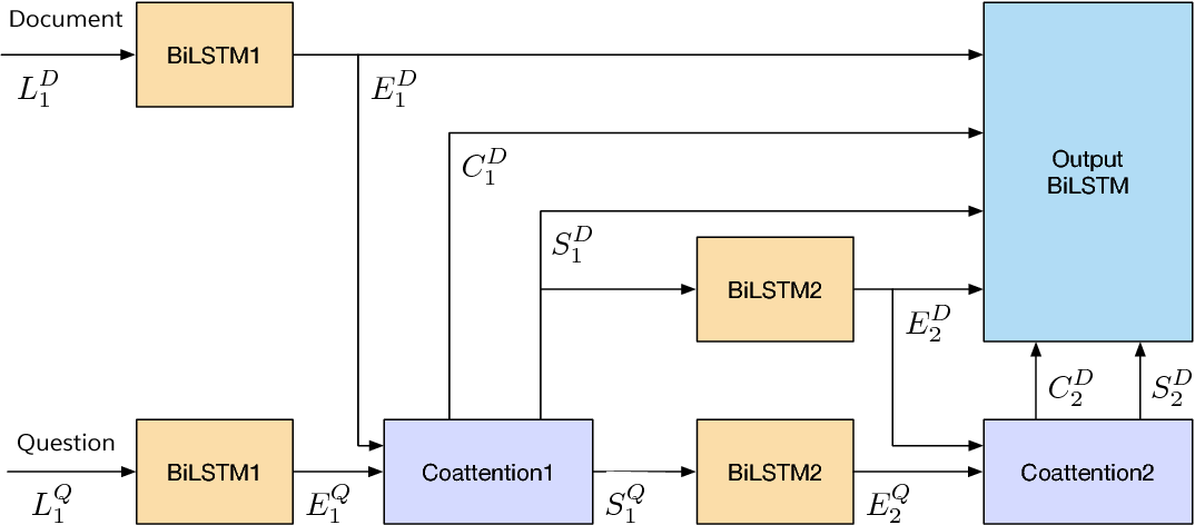 Figure 1 for DCN+: Mixed Objective and Deep Residual Coattention for Question Answering