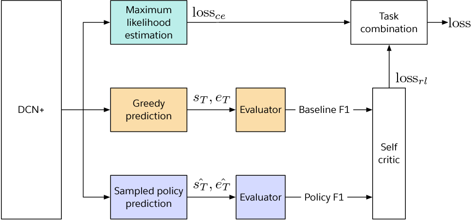 Figure 3 for DCN+: Mixed Objective and Deep Residual Coattention for Question Answering