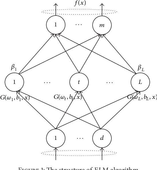 Figure 1 for RMSE-ELM: Recursive Model based Selective Ensemble of Extreme Learning Machines for Robustness Improvement