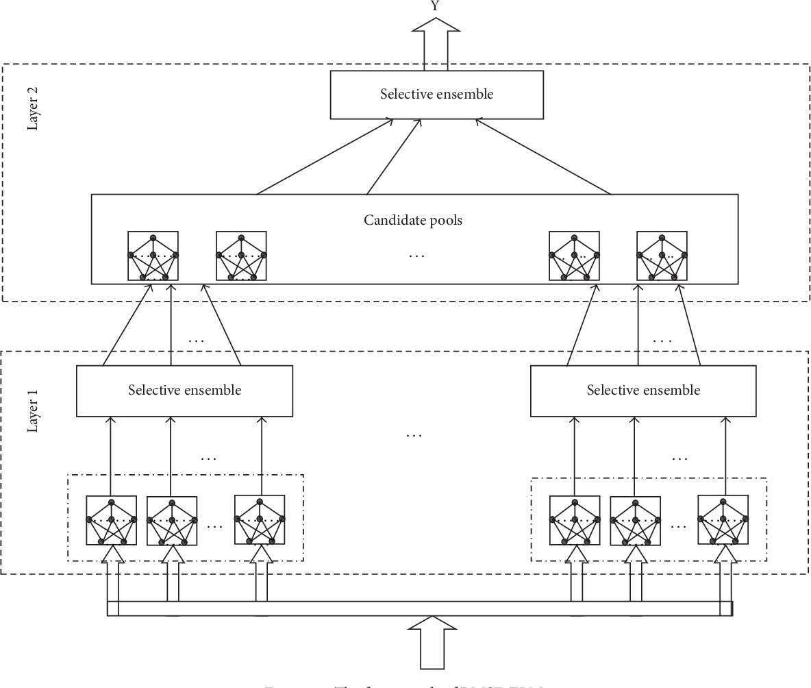 Figure 3 for RMSE-ELM: Recursive Model based Selective Ensemble of Extreme Learning Machines for Robustness Improvement