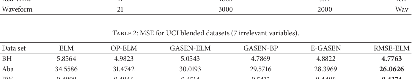 Figure 4 for RMSE-ELM: Recursive Model based Selective Ensemble of Extreme Learning Machines for Robustness Improvement