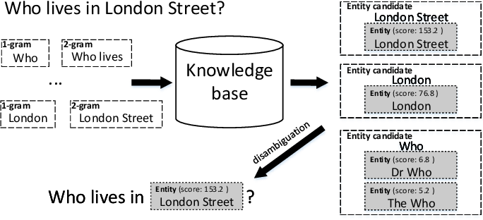 Figure 2 for Denotation Extraction for Interactive Learning in Dialogue Systems