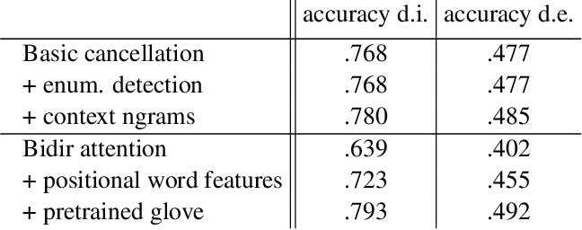 Figure 3 for Denotation Extraction for Interactive Learning in Dialogue Systems