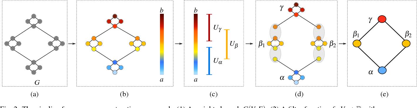 Figure 1 for MOG: Mapper on Graphs for Relationship Preserving Clustering