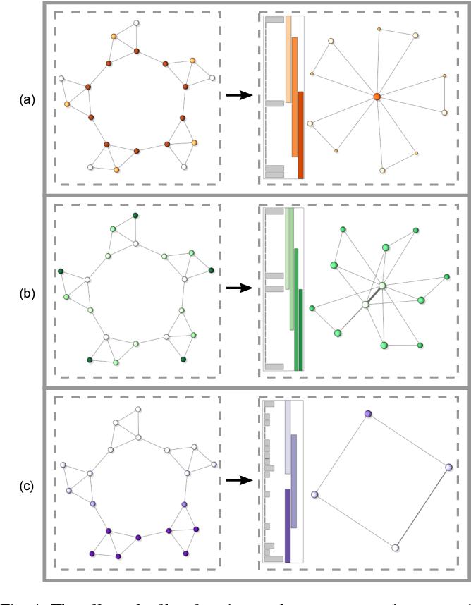 Figure 3 for MOG: Mapper on Graphs for Relationship Preserving Clustering