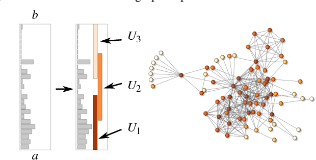 Figure 4 for MOG: Mapper on Graphs for Relationship Preserving Clustering