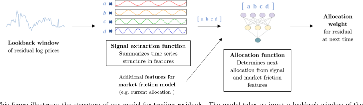 Figure 1 for Deep Learning Statistical Arbitrage