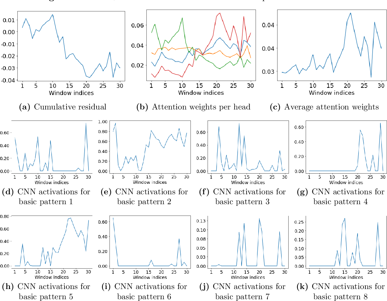 Figure 2 for Deep Learning Statistical Arbitrage