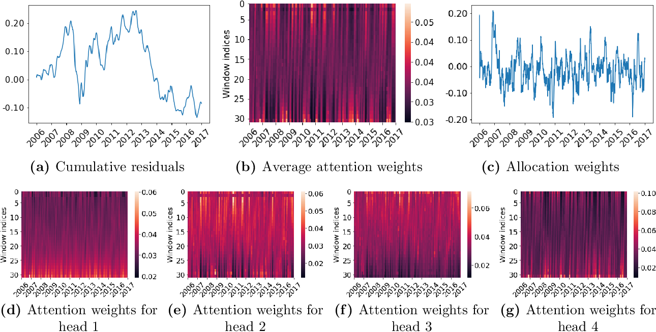 Figure 3 for Deep Learning Statistical Arbitrage
