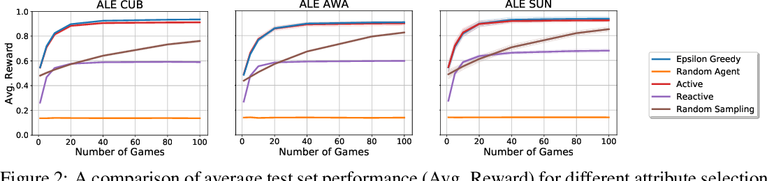 Figure 2 for Modeling Conceptual Understanding in Image Reference Games