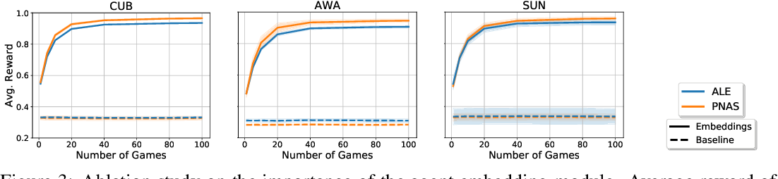 Figure 3 for Modeling Conceptual Understanding in Image Reference Games