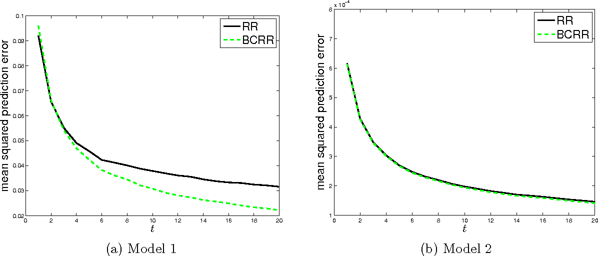 Figure 3 for Bias Correction for Regularized Regression and its Application in Learning with Streaming Data