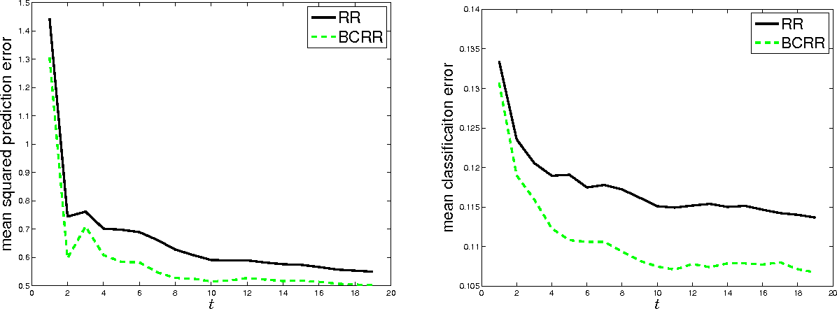 Figure 4 for Bias Correction for Regularized Regression and its Application in Learning with Streaming Data